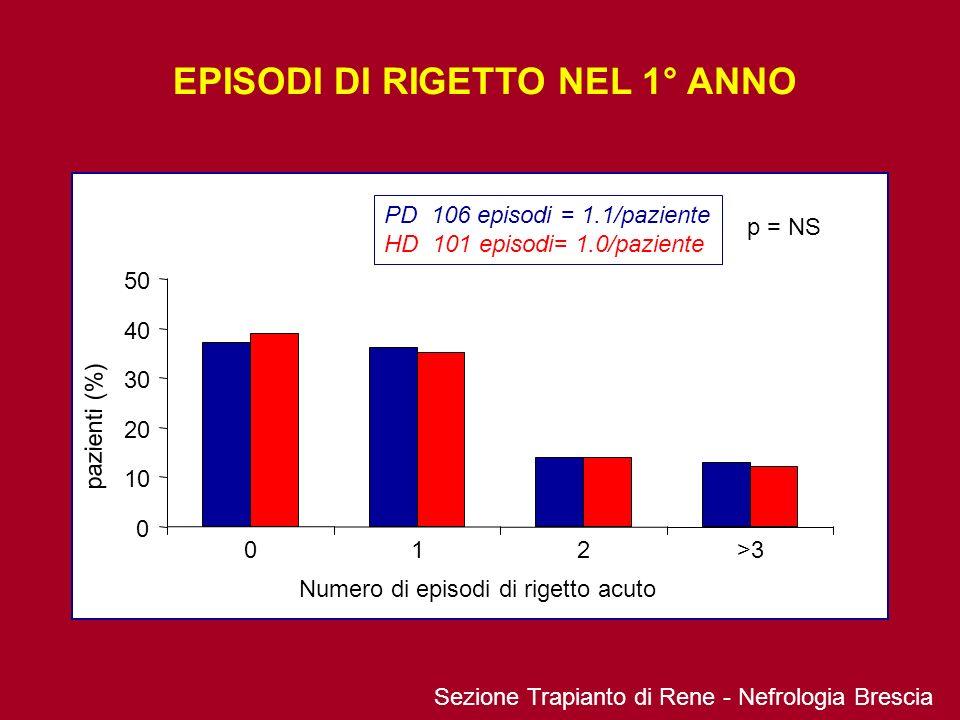 EPISODI DI RIGETTO NEL 1° ANNO 0 10 20 30 40 50 012>3 PD 106 episodi = 1.1/paziente HD 101 episodi= 1.0/paziente p = NS Numero di episodi di rigetto a