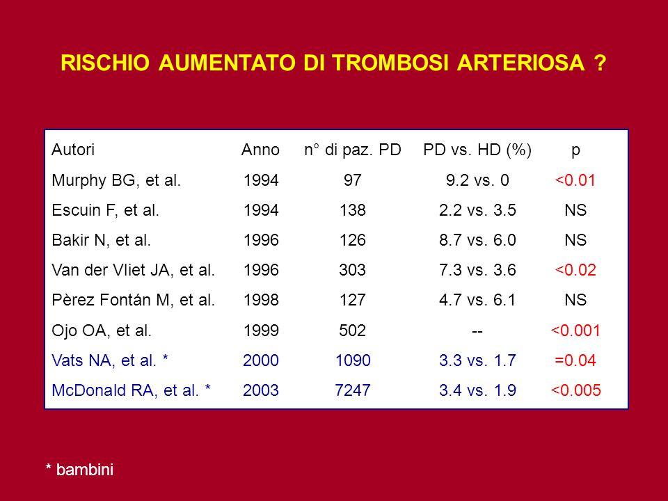 Autori Annon° di paz. PD PD vs. HD (%)p Murphy BG, et al.1994979.2 vs. 0<0.01 Escuin F, et al.19941382.2 vs. 3.5NS Bakir N, et al.19961268.7 vs. 6.0NS