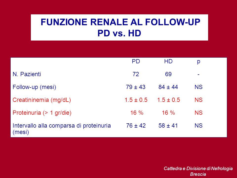FUNZIONE RENALE AL FOLLOW-UP PD vs. HD PDHDp N. Pazienti7269- Follow-up (mesi)79 ± 4384 ± 44NS Creatininemia (mg/dL)1.5 ± 0.51.5 ± 0.5NS Proteinuria (