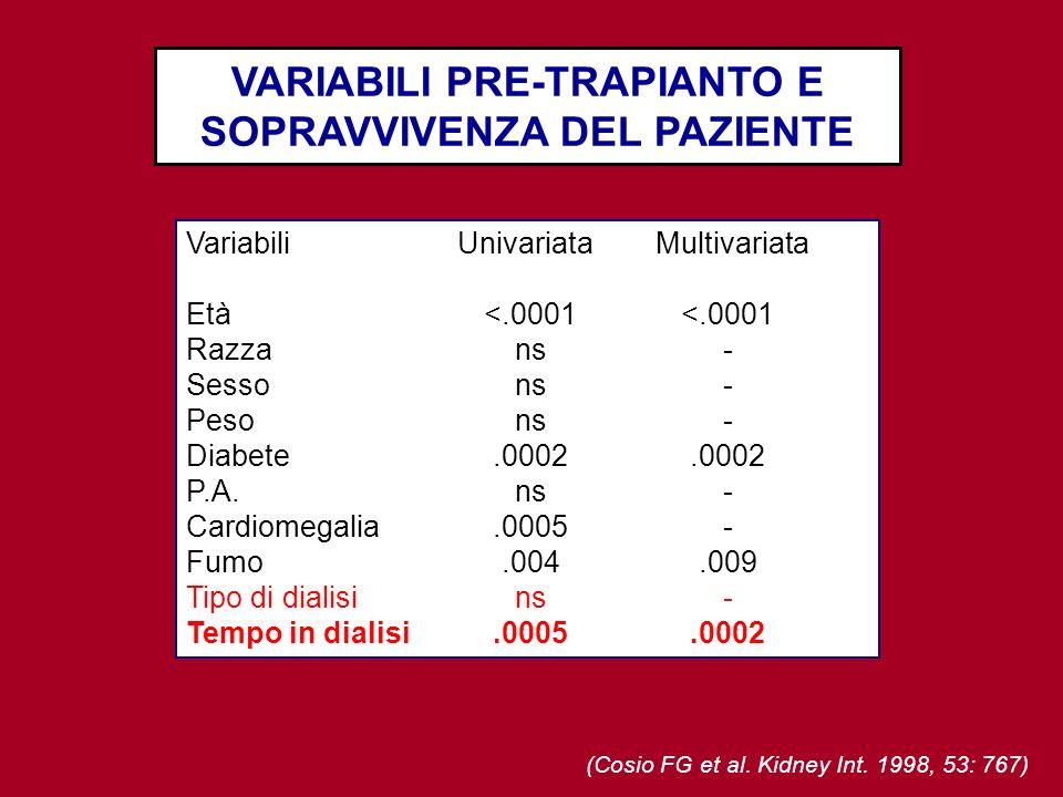 (Cosio FG et al. Kidney Int. 1998, 53: 767) VARIABILI PRE-TRAPIANTO E SOPRAVVIVENZA DEL PAZIENTE VariabiliUnivariataMultivariata Età<.0001<.0001 Razza