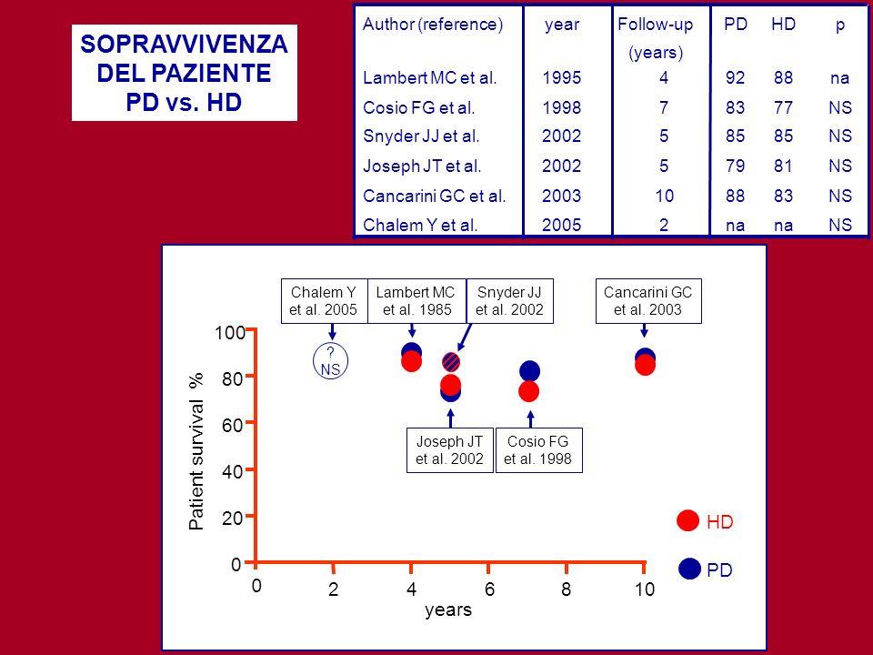 SOPRAVVIVENZA DEL PAZIENTE PD vs. HD 100 80 60 40 20 0 108642 0 years Patient survival % Lambert MC et al. 1985 Cancarini GC et al. 2003 Chalem Y et a
