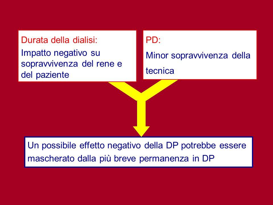 Un possibile effetto negativo della DP potrebbe essere mascherato dalla più breve permanenza in DP Durata della dialisi: Impatto negativo su sopravviv