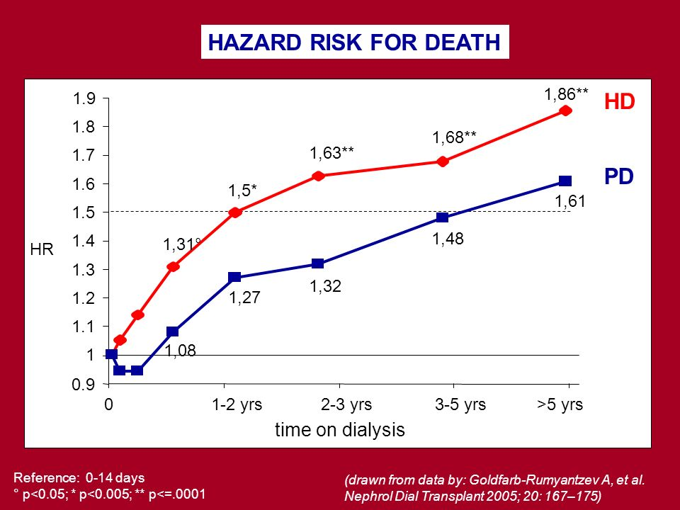 HAZARD RISK FOR DEATH Reference: 0-14 days ° p<0.05; * p<0.005; ** p<=.0001 1.9 0.9 1 1.1 1.2 1.3 1.4 1.5 1.6 1.7 1.8 01-2 yrs2-3 yrs3-5 yrs>5 yrs PD