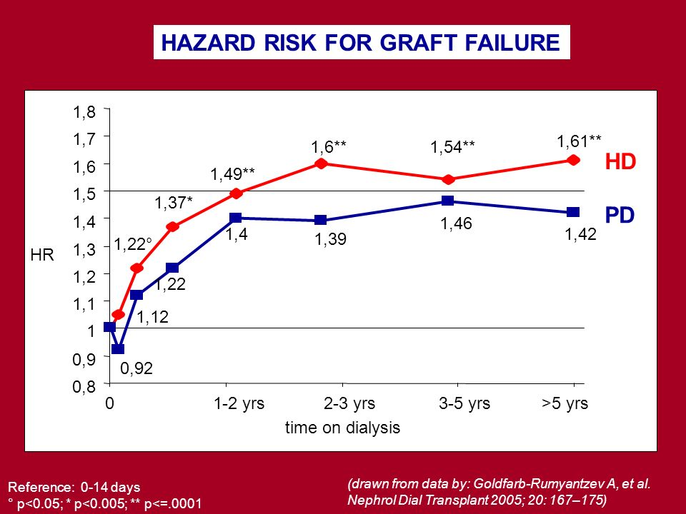 HAZARD RISK FOR GRAFT FAILURE Reference: 0-14 days ° p<0.05; * p<0.005; ** p<=.0001 1,22° 1,37* 1,49** 1,6**1,54** 1,61** 0,92 1,12 1,22 1,4 1,39 1,46