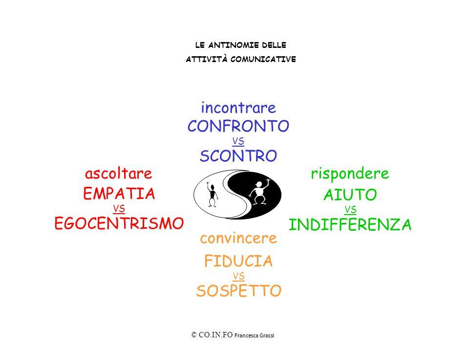 Francesca Grassi © CO.IN.FO Francesca Grassi LE ANTINOMIE DELLE ATTIVITÀ COMUNICATIVE convincere FIDUCIA VS SOSPETTO incontrare CONFRONTO VS SCONTRO r