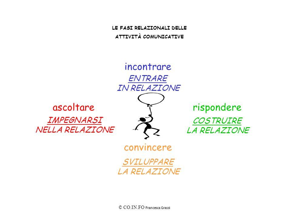 Francesca Grassi © CO.IN.FO Francesca Grassi LE FASI RELAZIONALI DELLE ATTIVITÀ COMUNICATIVE convincere SVILUPPARE LA RELAZIONE incontrare ENTRARE IN RELAZIONE rispondereascoltare IMPEGNARSI NELLA RELAZIONE COSTRUIRE LA RELAZIONE
