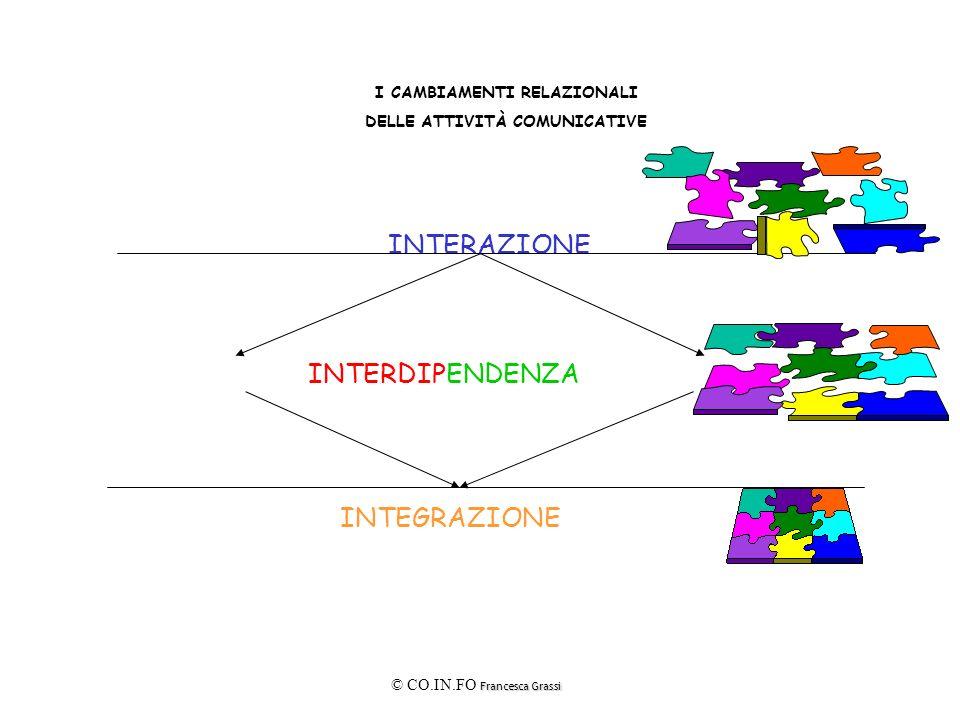 Francesca Grassi © CO.IN.FO Francesca Grassi I CAMBIAMENTI RELAZIONALI DELLE ATTIVITÀ COMUNICATIVE INTERAZIONE INTERDIPENDENZA INTEGRAZIONE