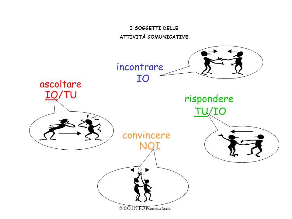 Francesca Grassi © CO.IN.FO Francesca Grassi LE DOTI DELLE ATTIVITÀ COMUNICATIVE convincere FIDUCIA incontrare CONFRONTO rispondereascoltare EMPATIAAIUTO IO IO/TUTU/IO NOI