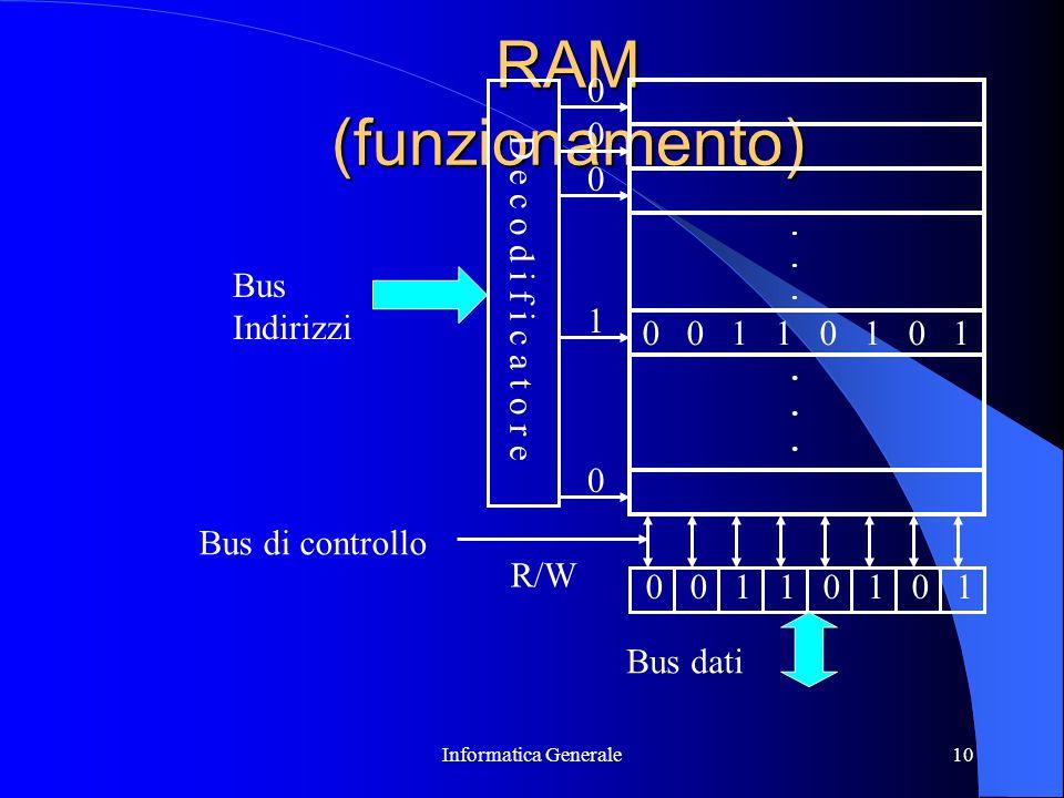 Informatica Generale10 RAM (funzionamento) D e c o d i f i c a t o r e 0 0 0 1 0............ Bus Indirizzi 00110101 Bus dati Bus di controllo R/W 0011
