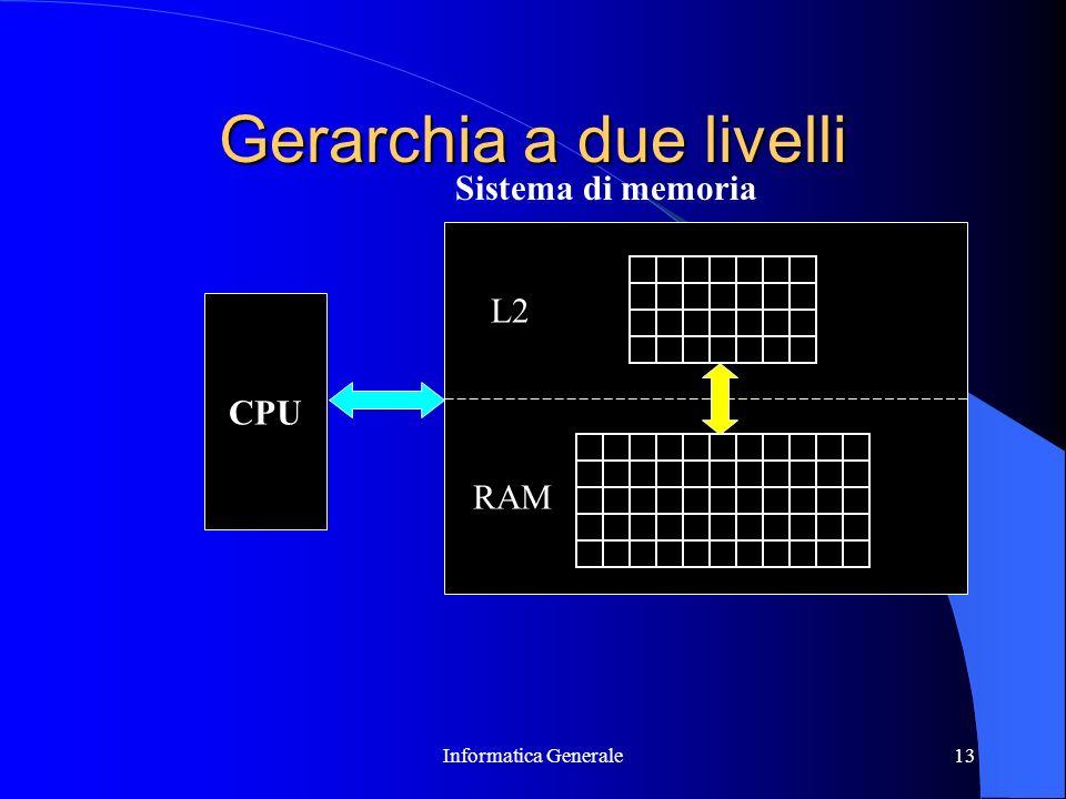 Informatica Generale13 Gerarchia a due livelli CPU L2 RAM Sistema di memoria