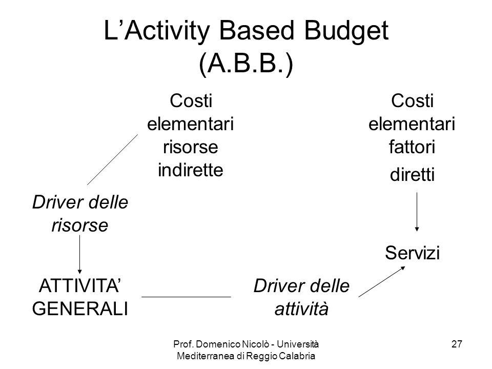 Prof. Domenico Nicolò - Università Mediterranea di Reggio Calabria 27 LActivity Based Budget (A.B.B.) Costi elementari risorse indirette Costi element