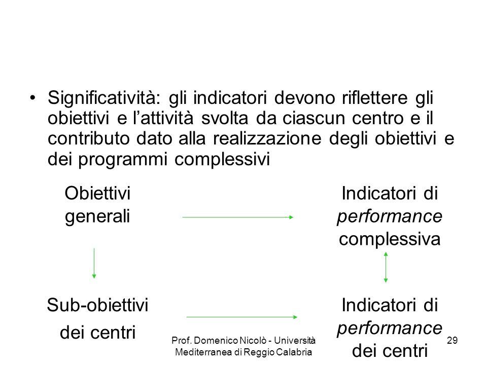 Prof. Domenico Nicolò - Università Mediterranea di Reggio Calabria 29 Significatività: gli indicatori devono riflettere gli obiettivi e lattività svol