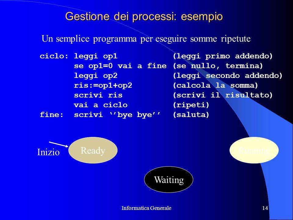 Informatica Generale14 Gestione dei processi: esempio ciclo: leggi op1 (leggi primo addendo) se op1=0 vai a fine (se nullo, termina) leggi op2 (leggi