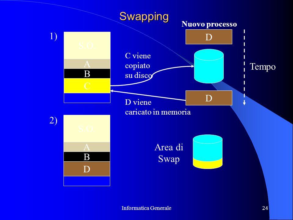 Informatica Generale24 Swapping S.O. A B C 1) A D Nuovo processo B 2) D C viene copiato su disco D viene caricato in memoria D Area di Swap Tempo
