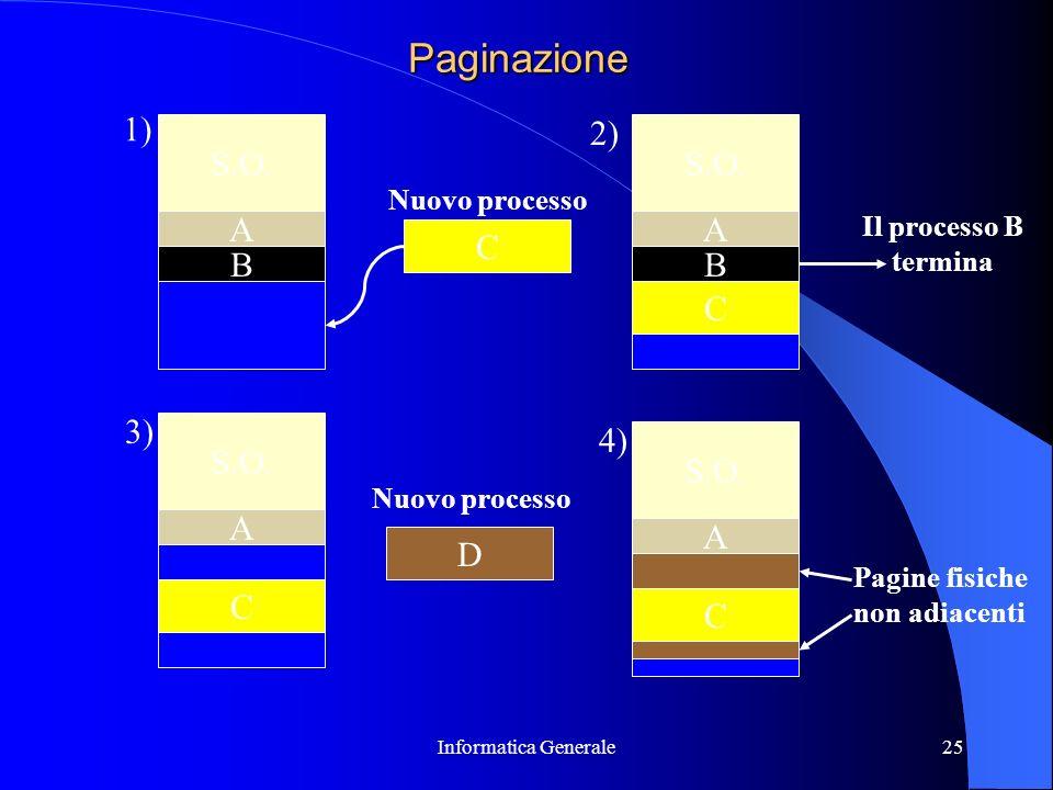 Informatica Generale25 Paginazione S.O. A B A B C 1) 2) C Nuovo processo Il processo B termina 3) C A D Nuovo processo S.O. 4) C A Pagine fisiche non