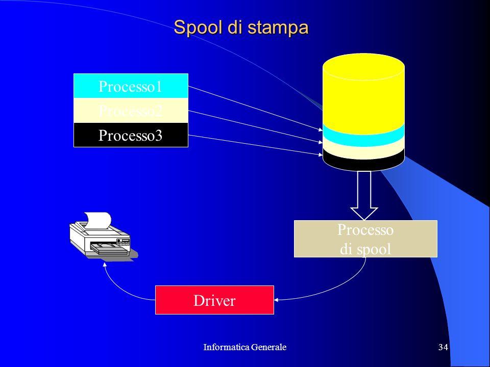 Informatica Generale34 Spool di stampa Processo1 Processo2 Processo3 Processo di spool Driver