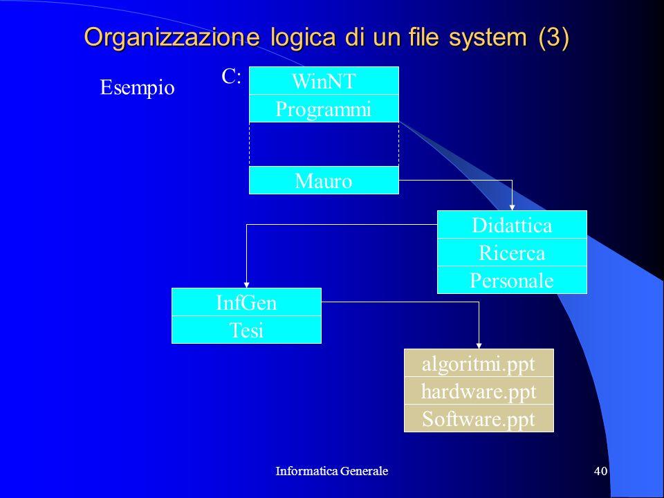 Informatica Generale40 Organizzazione logica di un file system (3) Didattica Ricerca Personale Esempio WinNT Programmi Mauro C: InfGen Tesi algoritmi.