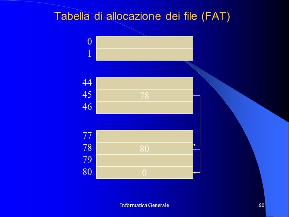 Informatica Generale60 Tabella di allocazione dei file (FAT) 78 0 46 78 79 80 45 44 77 0 1 80