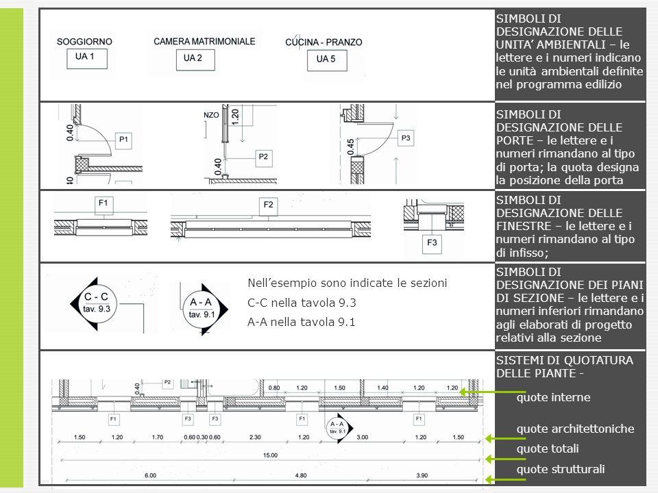 SIMBOLI DI DESIGNAZIONE DELLE UNITA AMBIENTALI – le lettere e i numeri indicano le unità ambientali definite nel programma edilizio SIMBOLI DI DESIGNA
