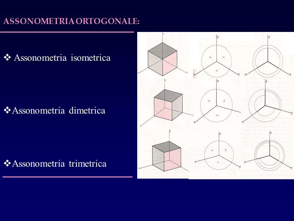 Assonometria isometrica Assonometria dimetrica Assonometria trimetrica