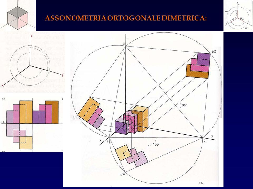 ASSONOMETRIA ORTOGONALE DIMETRICA:
