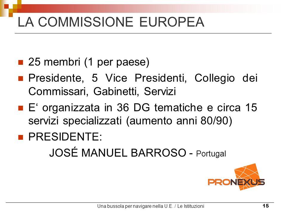 Una bussola per navigare nella U.E. / Le Istituzioni15 LA COMMISSIONE EUROPEA 25 membri (1 per paese) Presidente, 5 Vice Presidenti, Collegio dei Comm