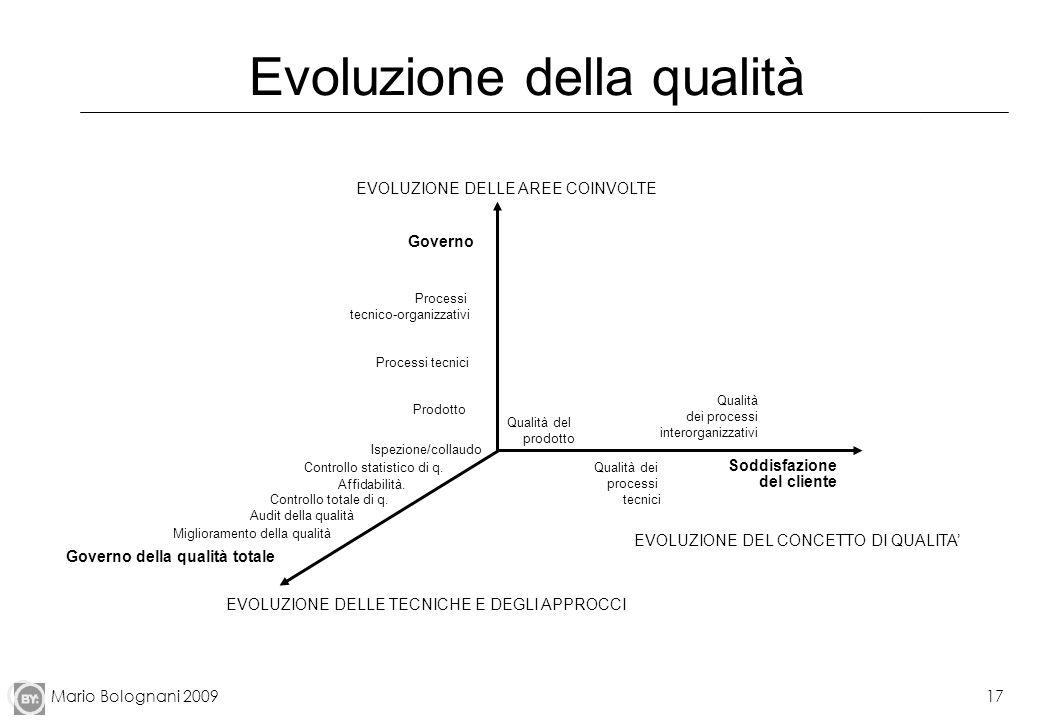 Mario Bolognani 200917 Evoluzione della qualità Governo Processi tecnico-organizzativi Processi tecnici Prodotto EVOLUZIONE DELLE AREE COINVOLTE Quali