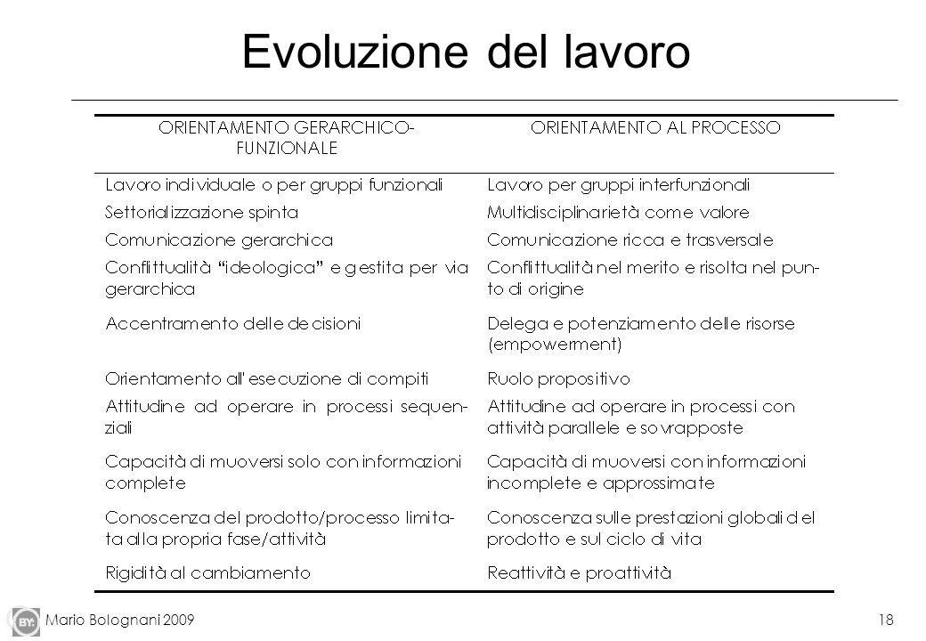 Mario Bolognani 200918 Evoluzione del lavoro