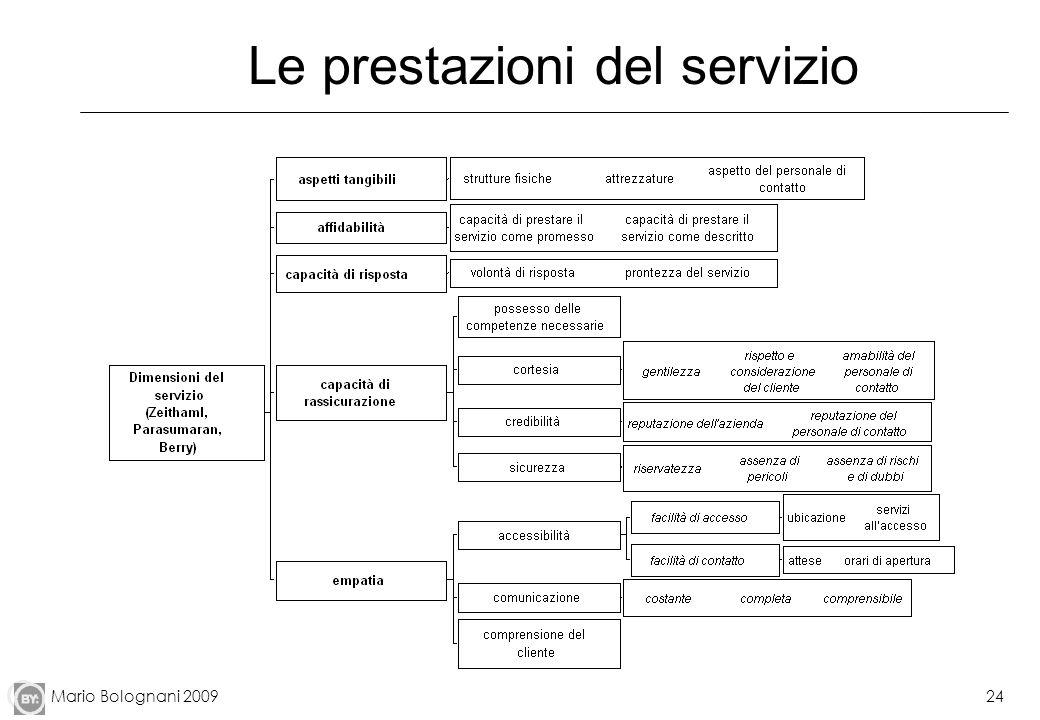 Mario Bolognani 200924 Le prestazioni del servizio