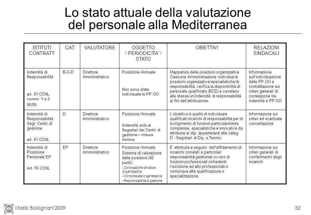 Mario Bolognani 200932 Lo stato attuale della valutazione del personale alla Mediterranea ISTITUTI CONTRATT. CAT.VALUTATOREOGGETTO / PERIODICITA / STA