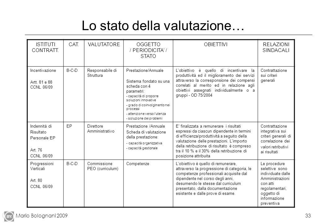 Mario Bolognani 200933 Lo stato della valutazione… ISTITUTI CONTRATT. CAT.VALUTATOREOGGETTO / PERIODICITA / STATO OBIETTIVIRELAZIONI SINDACALI Incenti
