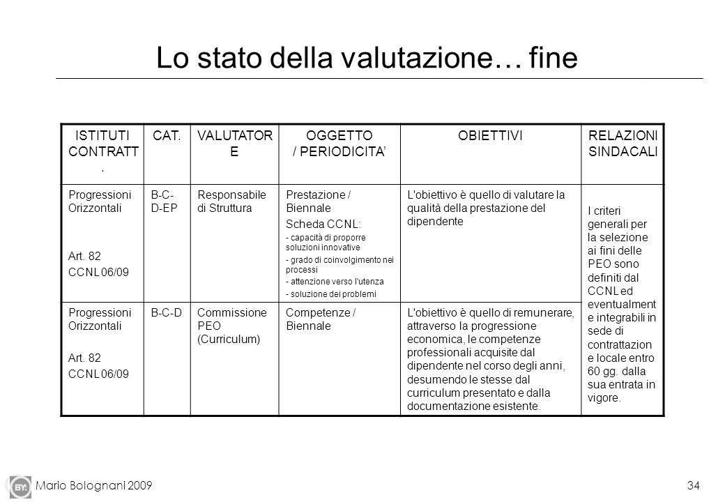 Mario Bolognani 200934 Lo stato della valutazione… fine ISTITUTI CONTRATT. CAT.VALUTATOR E OGGETTO / PERIODICITA OBIETTIVIRELAZIONI SINDACALI Progress