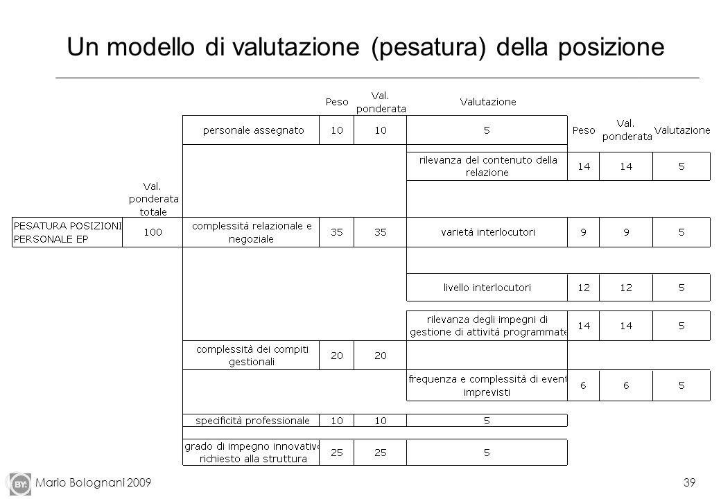 Mario Bolognani 200939 Un modello di valutazione (pesatura) della posizione