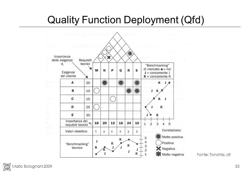 Mario Bolognani 200953 Quality Function Deployment (Qfd) Fonte: Tonchia, cit