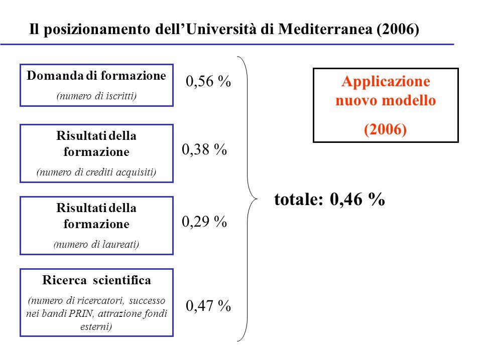 Domanda di formazione (numero di iscritti) Risultati della formazione (numero di crediti acquisiti) Ricerca scientifica (numero di ricercatori, succes