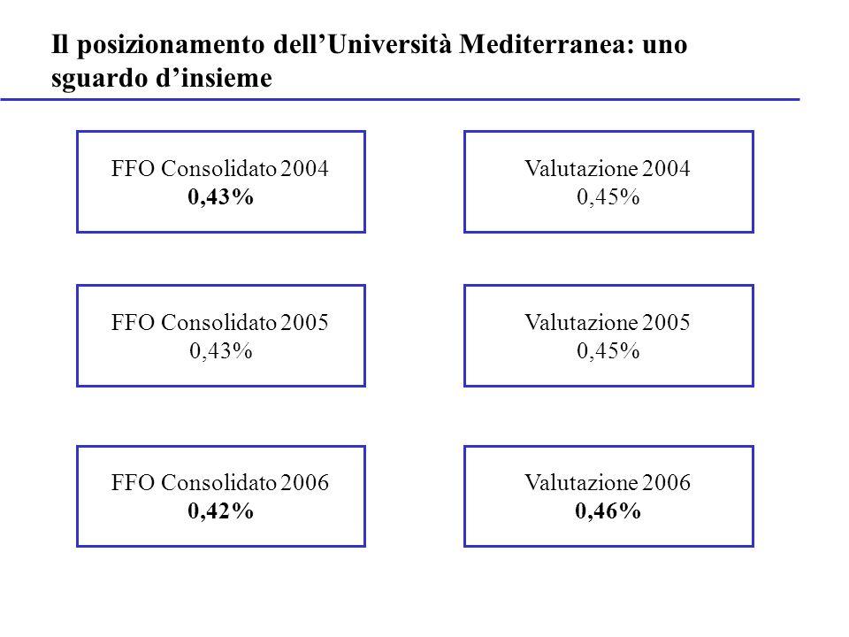 Il posizionamento dellUniversità Mediterranea: uno sguardo dinsieme FFO Consolidato 2004 0,43% Valutazione 2004 0,45% Valutazione 2005 0,45% Valutazio