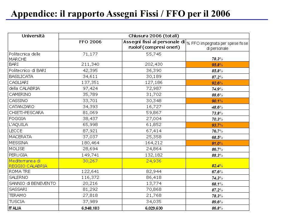 Appendice: il rapporto Assegni Fissi / FFO per il 2006