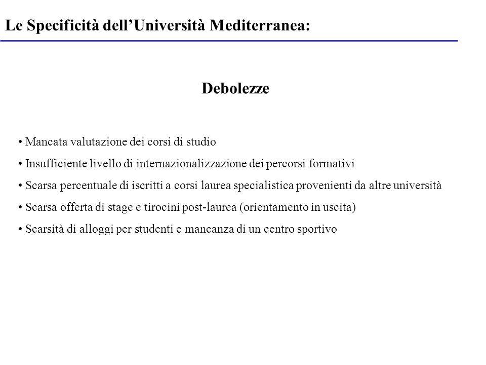 Le Specificità dellUniversità Mediterranea: Debolezze Mancata valutazione dei corsi di studio Insufficiente livello di internazionalizzazione dei perc