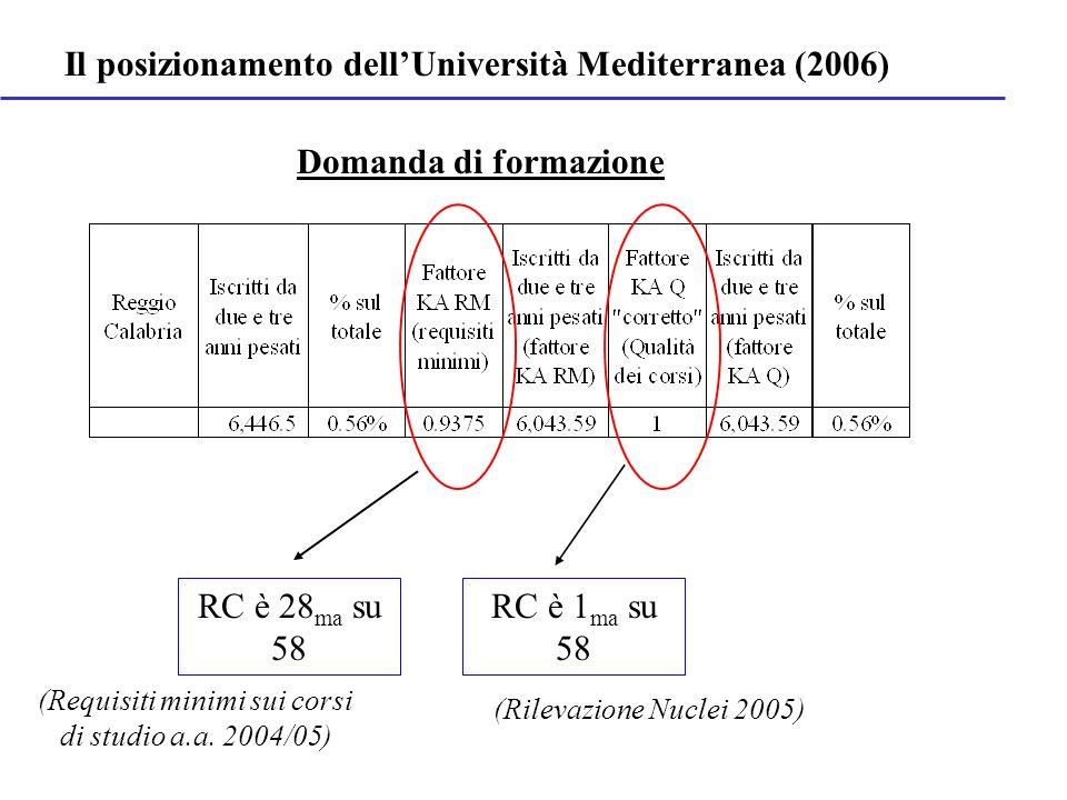 Domanda di formazione RC è 28 ma su 58 RC è 1 ma su 58 (Requisiti minimi sui corsi di studio a.a. 2004/05) (Rilevazione Nuclei 2005) Il posizionamento