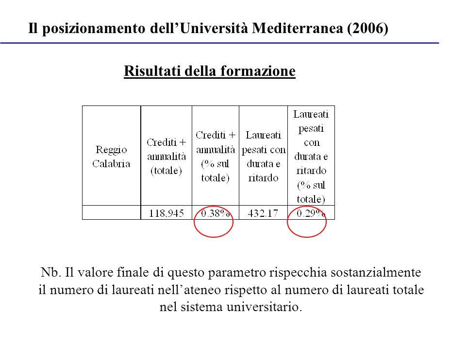 La ricerca scientifica RC è 38 ma su 58 RC è 48 ma su 58 Il posizionamento dellUniversità Mediterranea (2006) RC è 56 ma su 58