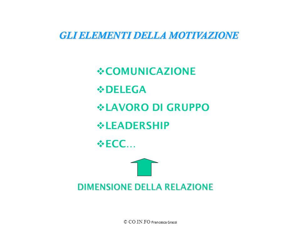 Francesca Grassi © CO.IN.FO Francesca Grassi GLI ELEMENTI DELLA MOTIVAZIONE DIMENSIONE DELLA RELAZIONE COMUNICAZIONE DELEGA LAVORO DI GRUPPO LEADERSHI