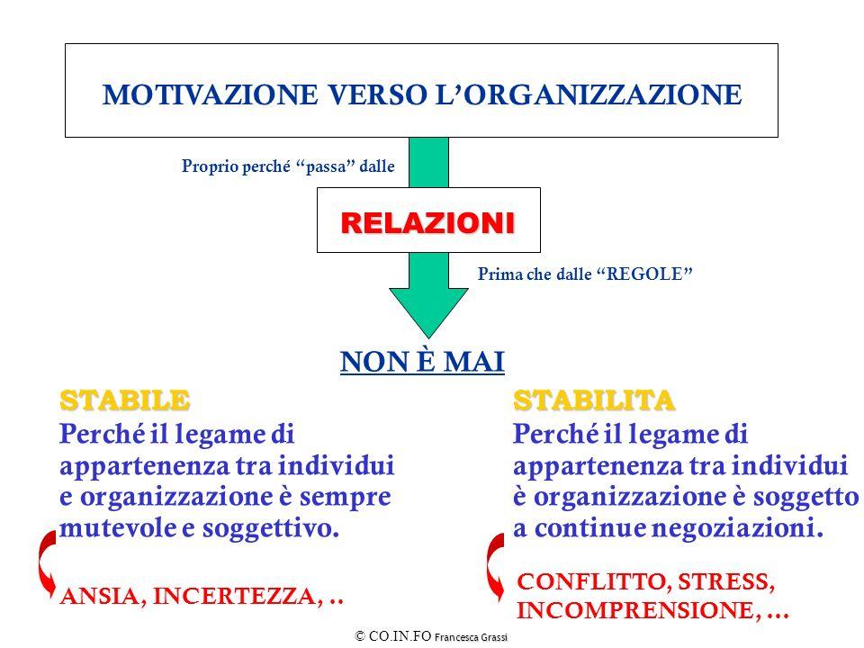 Francesca Grassi © CO.IN.FO Francesca Grassi MOTIVAZIONE VERSO LORGANIZZAZIONE RELAZIONI NON È MAI STABILESTABILITA Perché il legame di appartenenza t