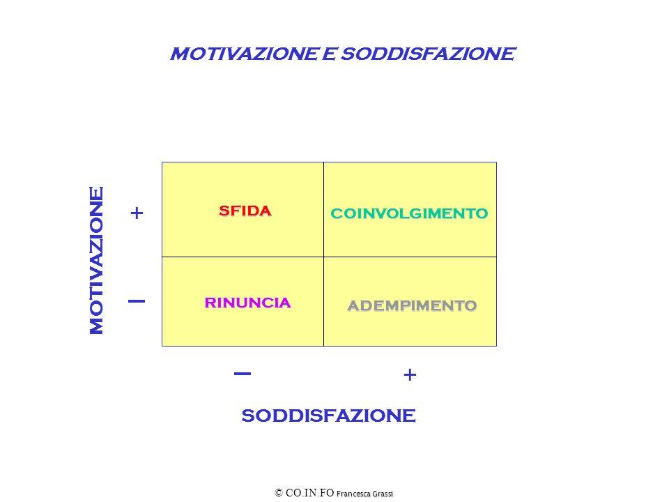 Francesca Grassi © CO.IN.FO Francesca Grassi MOTIVAZIONE MOTIVAZIONE E SODDISFAZIONE SODDISFAZIONE ADEMPIMENTO RINUNCIA SFIDA COINVOLGIMENTO + +