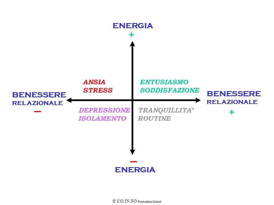 Francesca Grassi © CO.IN.FO Francesca Grassi BENESSERE RELAZIONALE ENERGIA + + ANSIA STRESS DEPRESSIONE ISOLAMENTO ENTUSIASMO SODDISFAZIONE TRANQUILLI
