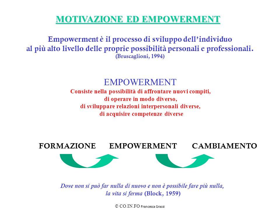 Francesca Grassi © CO.IN.FO Francesca Grassi MOTIVAZIONE ED EMPOWERMENT EMPOWERMENT Consiste nella possibilità di affrontare nuovi compiti, di operare