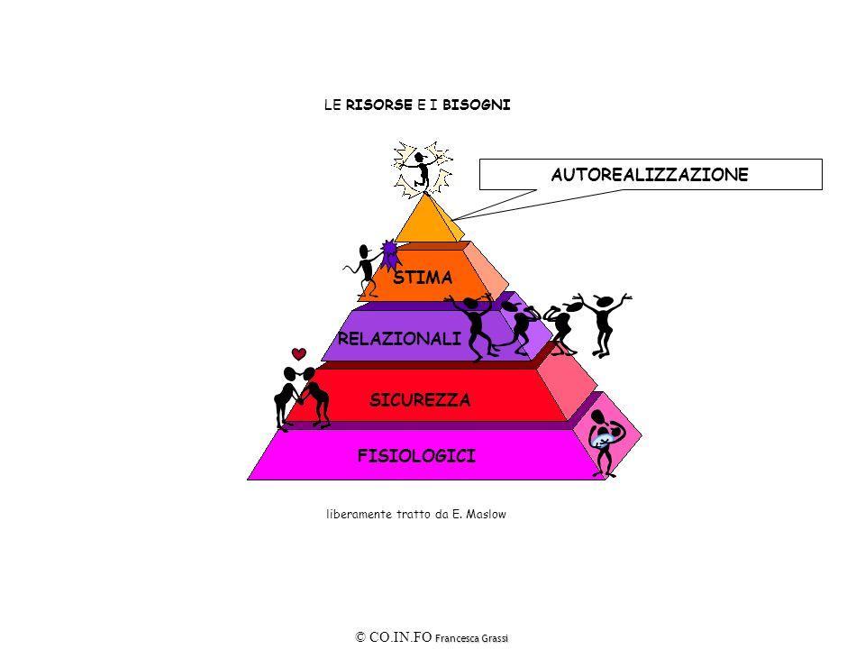 Francesca Grassi © CO.IN.FO Francesca Grassi LE RISORSE E I BISOGNI FISIOLOGICI SICUREZZA RELAZIONALI STIMA AUTOREALIZZAZIONE liberamente tratto da E.