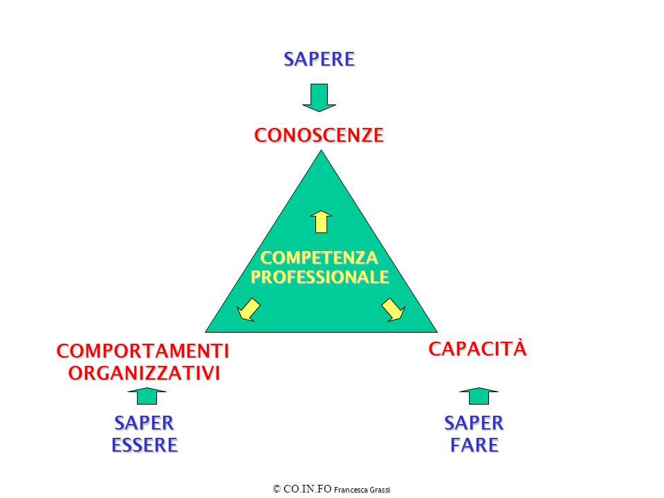 SAPERE SAPERFARESAPERESSERE CONOSCENZE COMPORTAMENTIORGANIZZATIVI CAPACITÀ COMPETENZAPROFESSIONALE