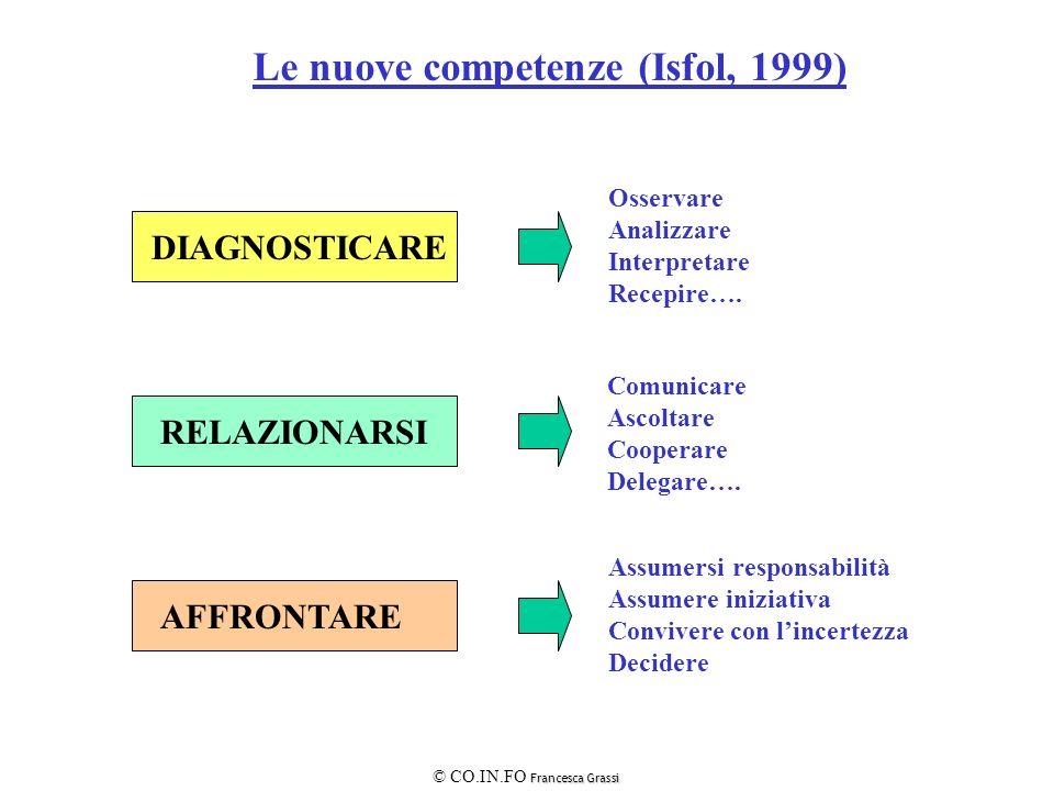 Le nuove competenze (Isfol, 1999) DIAGNOSTICARE RELAZIONARSI AFFRONTARE Osservare Analizzare Interpretare Recepire…. Comunicare Ascoltare Cooperare De