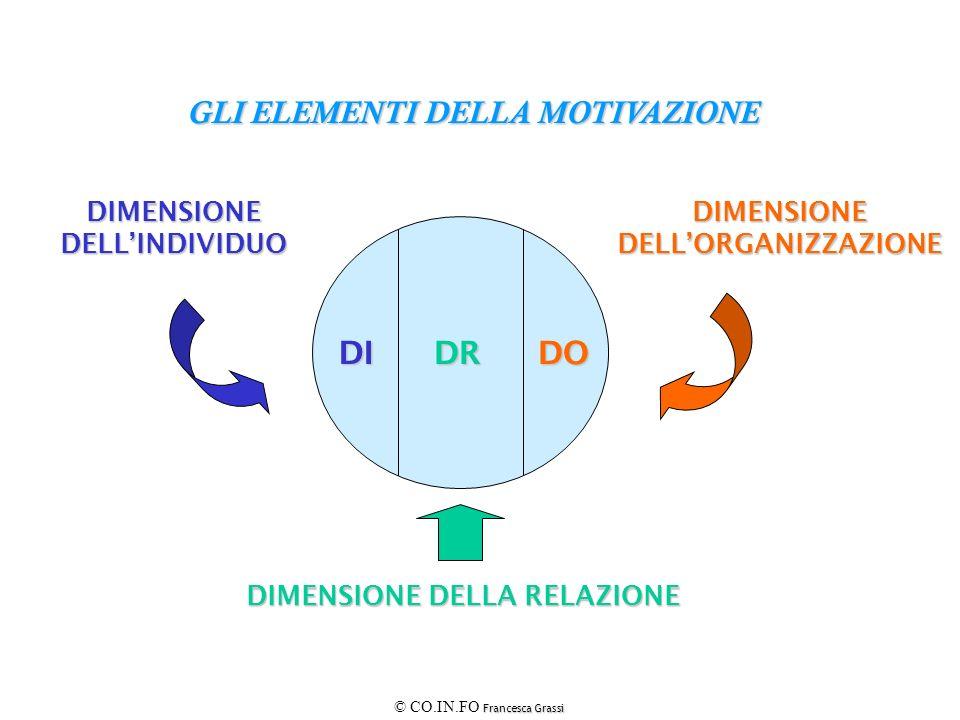 Francesca Grassi © CO.IN.FO Francesca Grassi GLI ELEMENTI DELLA MOTIVAZIONE DIMENSIONEDELLINDIVIDUO DIMENSIONE DELLA RELAZIONE DIMENSIONEDELLORGANIZZA