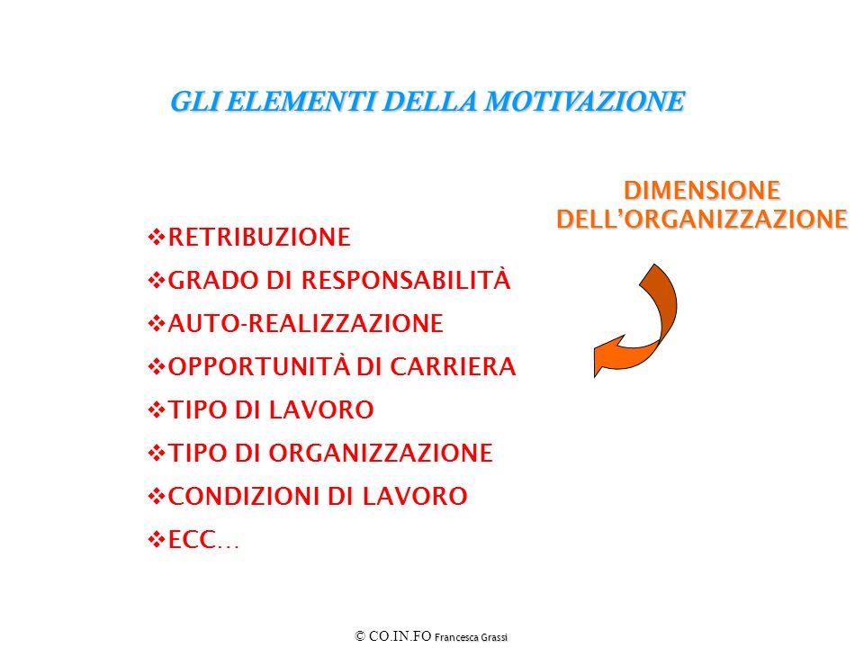 Francesca Grassi © CO.IN.FO Francesca Grassi GLI ELEMENTI DELLA MOTIVAZIONE DIMENSIONEDELLORGANIZZAZIONE RETRIBUZIONE GRADO DI RESPONSABILITÀ AUTO-REA